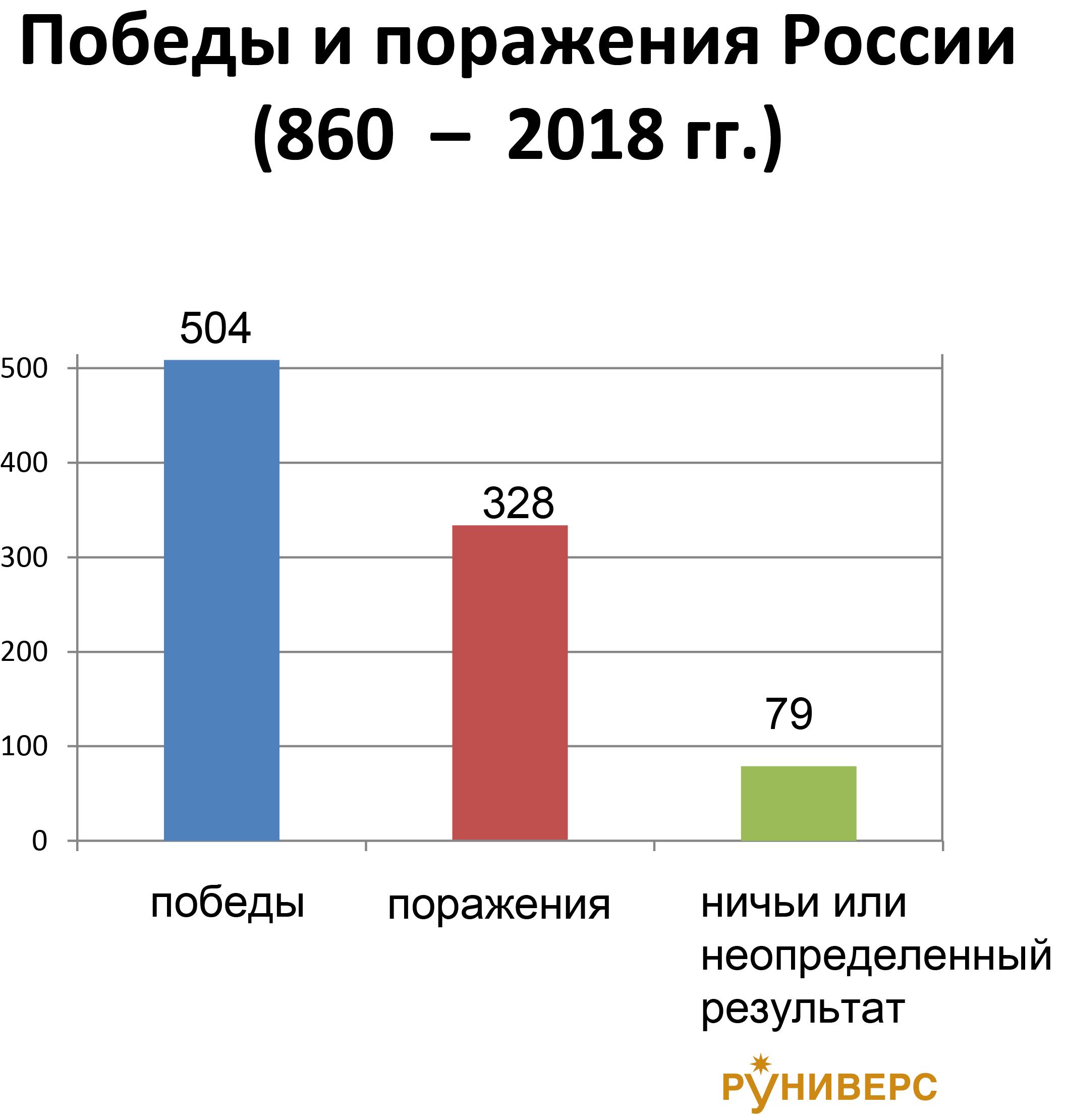 Военные конфликты, кампании и боевые действия русских войск 860 - 2018 гг