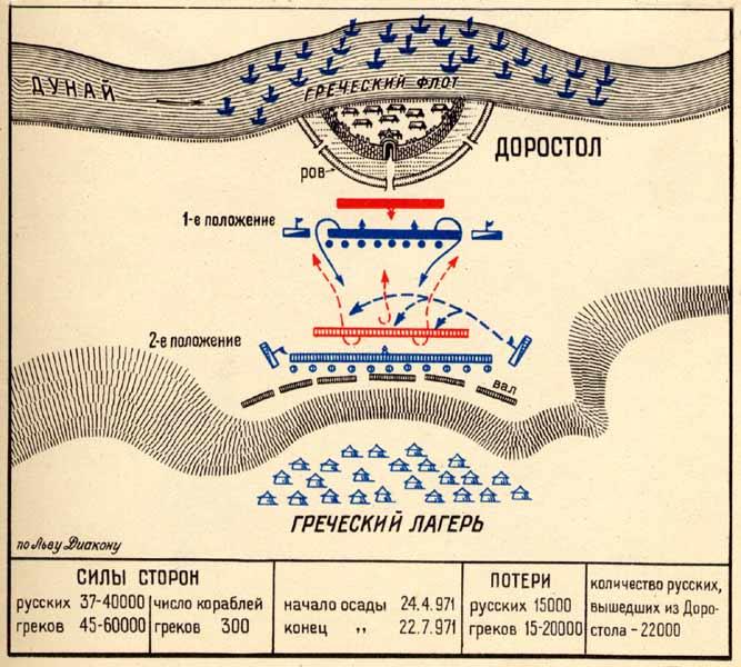 по русской военной истории. «
