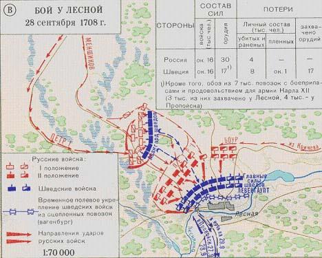 Схема битвы при Лесной. «