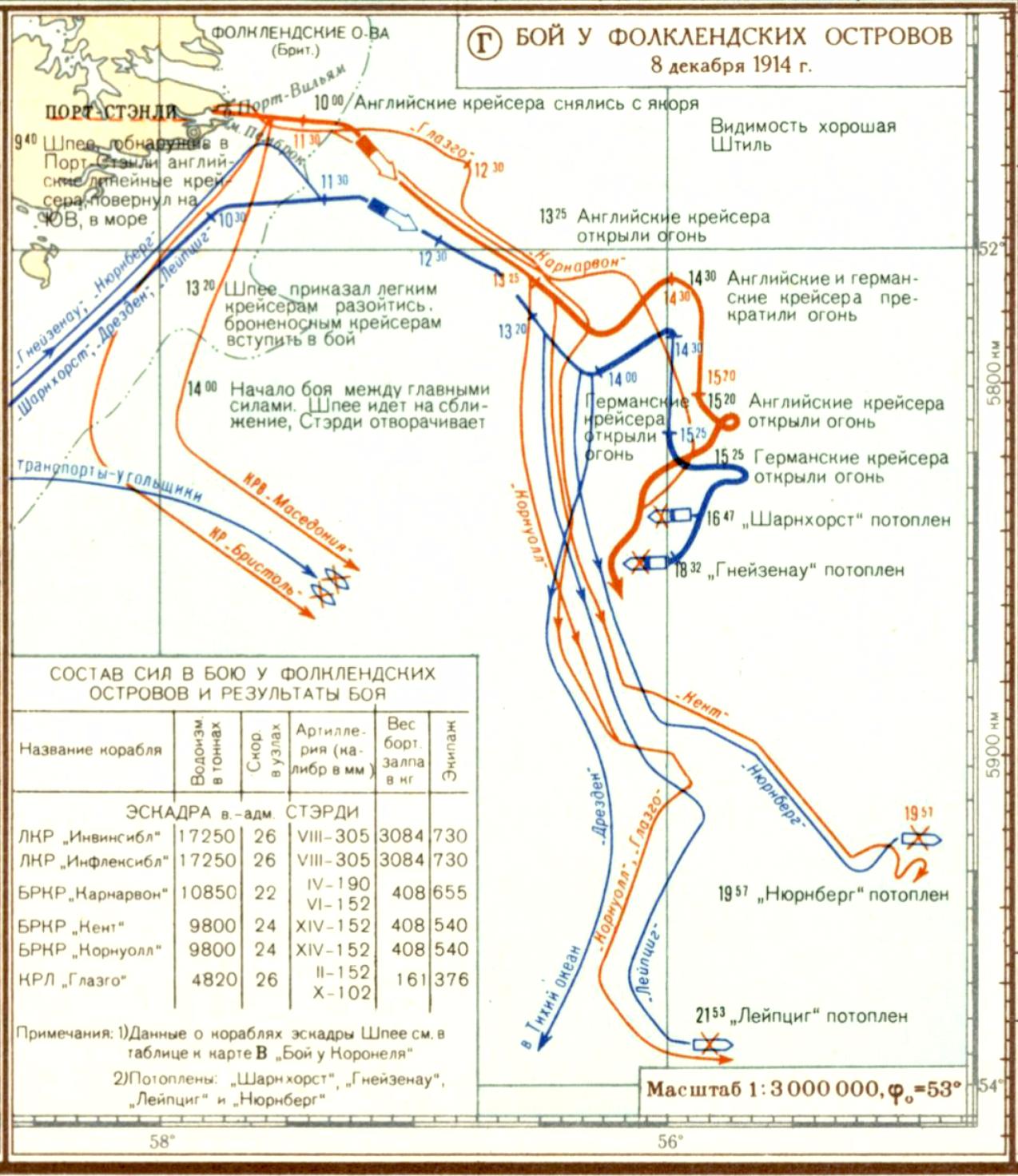 Бой у фолклендских островов, развернувшийся между британскими и германскими крейсерами