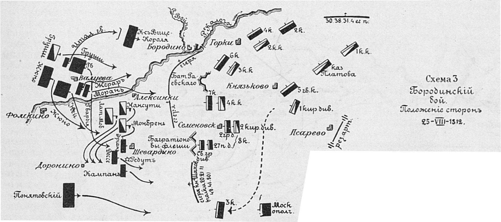 Схема бородинского сражения с условными