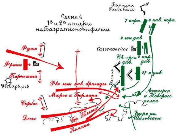 Бородинское сражение 1 я и 2 я атаки на